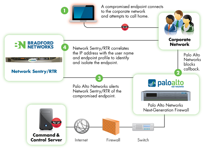Bradford Networks' Network Sentry/RTR for Palo Alto Networks