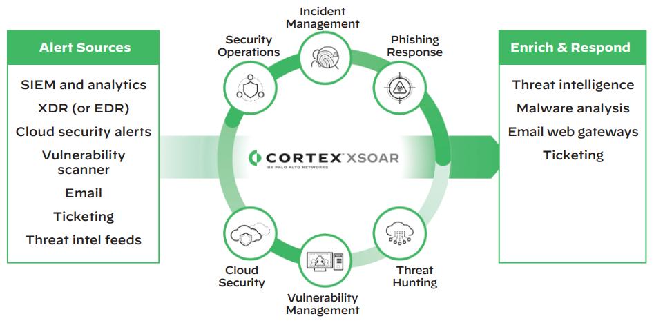 Palo Alto Networks Cortex XSOAR | PaloGuard.com