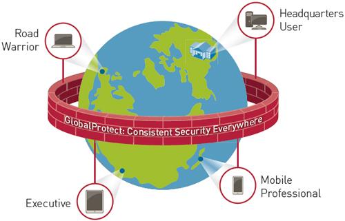GlobalProtect | PaloGuard com
