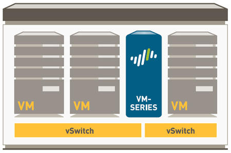 Palo Alto Networks VM-Series Virtual Firewall