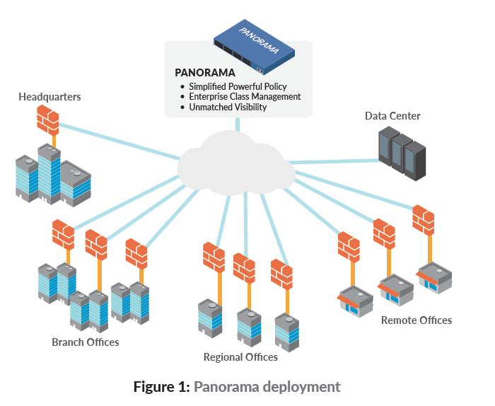 Palo Alto Networks M-500 Management Appliance | PaloGuard com