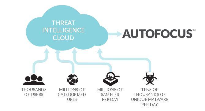 Palo Alto Networks Autofocus | PaloGuard com